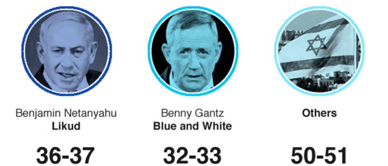 Izraeli választás: Az exit poll adatai szerint Netanjahu pártja a Likud nyert
