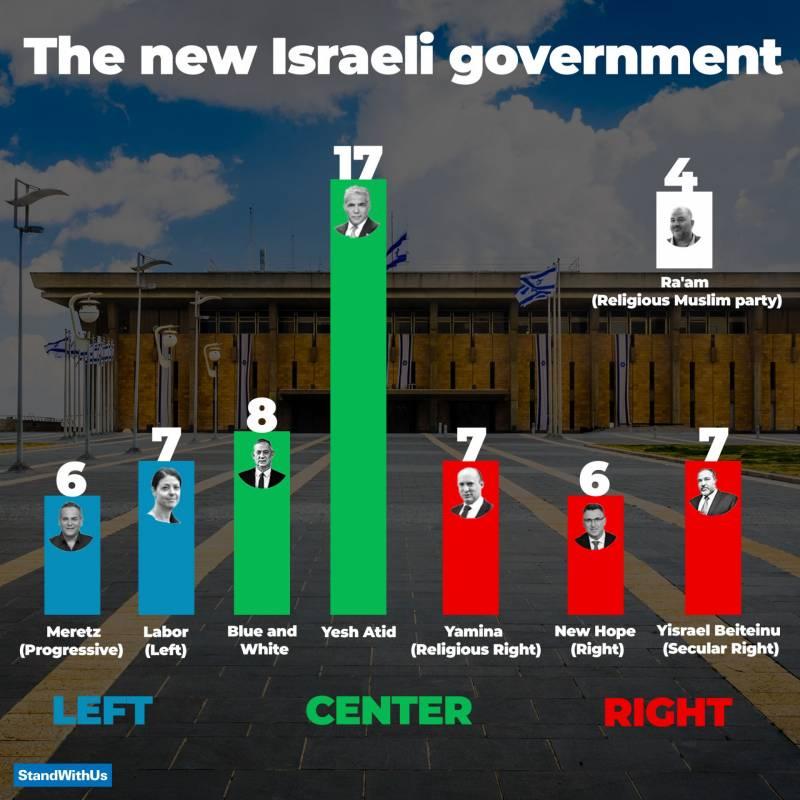 Infografika: StandWithUs Facebook oldal